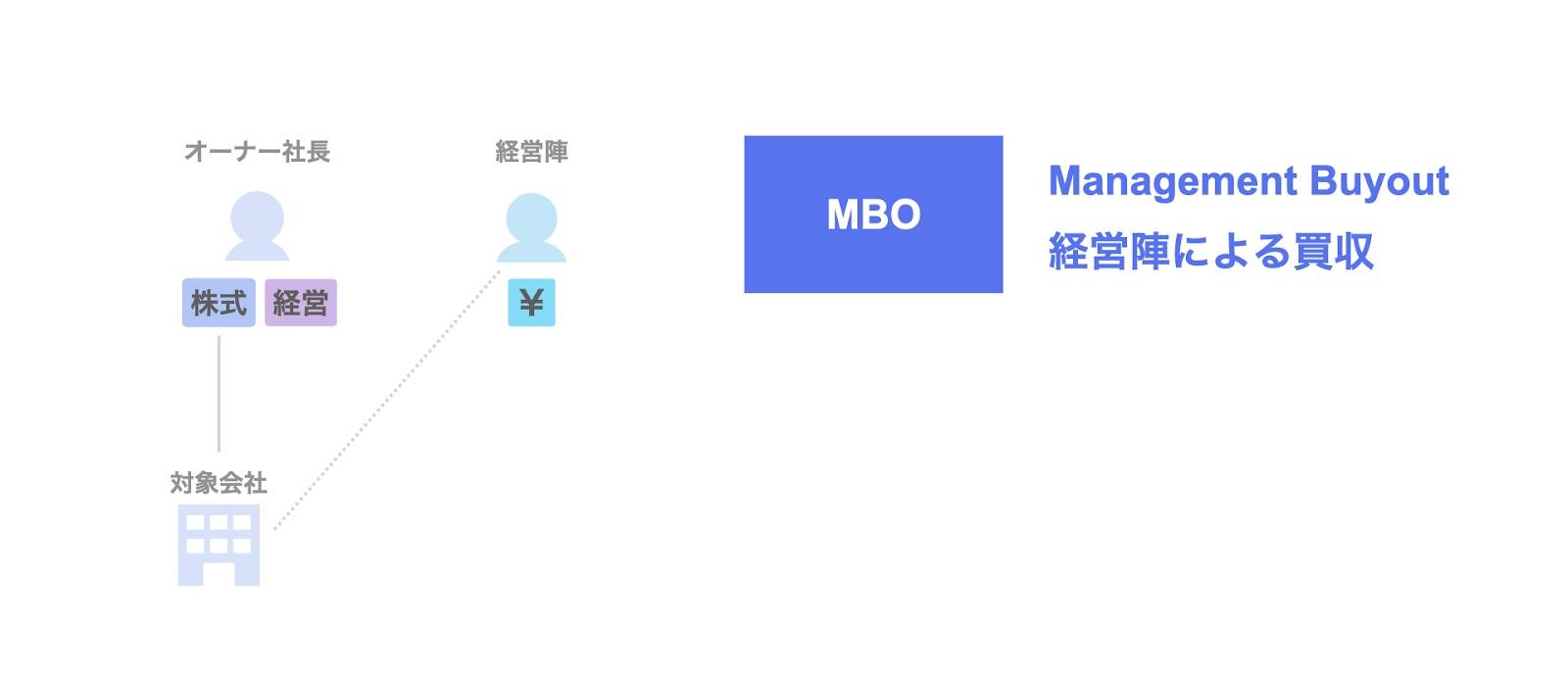 MBOとは