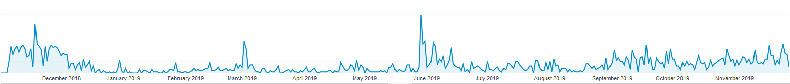 Traffic growth in a year.