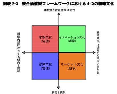 競合価値観フレームワークにおける4つの組織文化