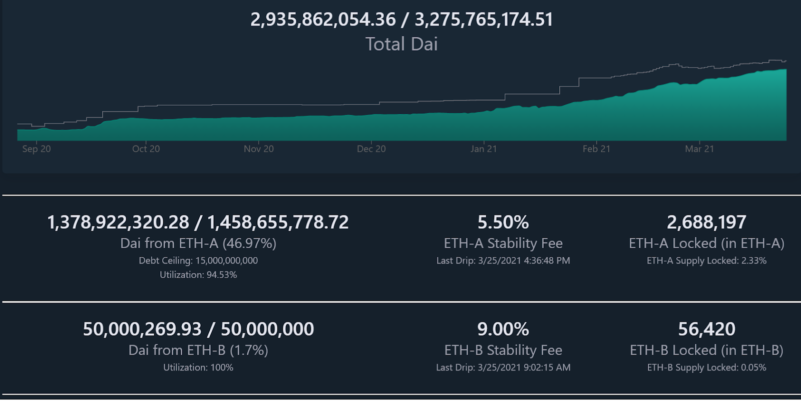 DaiStats.com is just one important MakerDAO governance tool that provides an accurate assessment of the Maker Protocol and Dai supply.