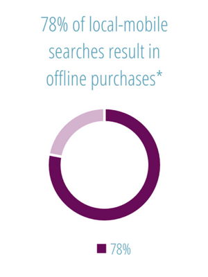 78% of local mobile searches result in offline purchases