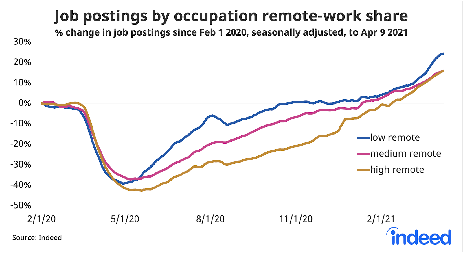 Line graph showing job postings by occupation remote-work share