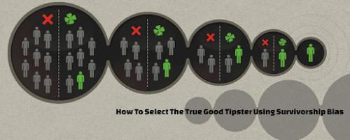 Fake Tipster Survivorship Bias charts