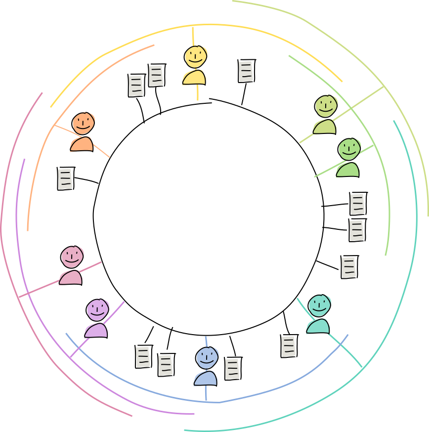 a Holochain DHT showing overlapping peer neighbourhoods