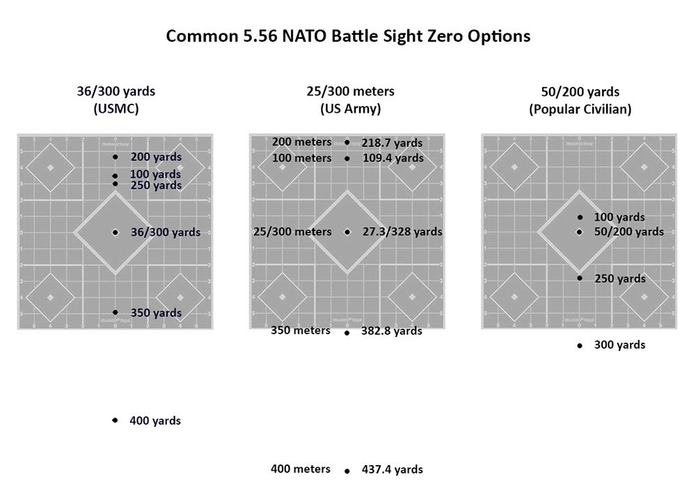 red dot sight zero distances