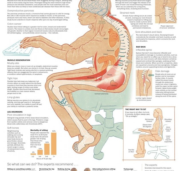This Is What Sitting Too Long Does To Your Body
