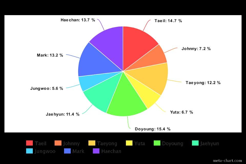 meta-chart (60)