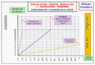 Photo: ESPAÑOL: Método fazsufu - Representación científica de la eyaculación precoz y anorgásmia en el gráfico cartesiano. ENGLISH: Method fazsufu -  Scientific representation of premature ejaculation and anorgasmia in the cartesian chart. CHINO: Fazsufu 方法 - 射精和 anorgasmia 笛卡爾圖表中的科學代表性. ÁRABE: Fazsufu الأسلوب - التمثيل العلمي من القذف و anorgasmia في المخطط ديكارت