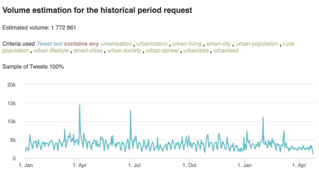 Urbanisation, Volume estimation for the historical period request