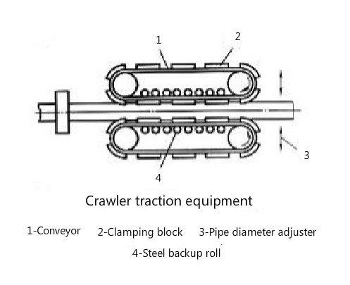 crawler traction machine