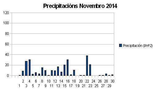 Precipitacións Novembro.JPG