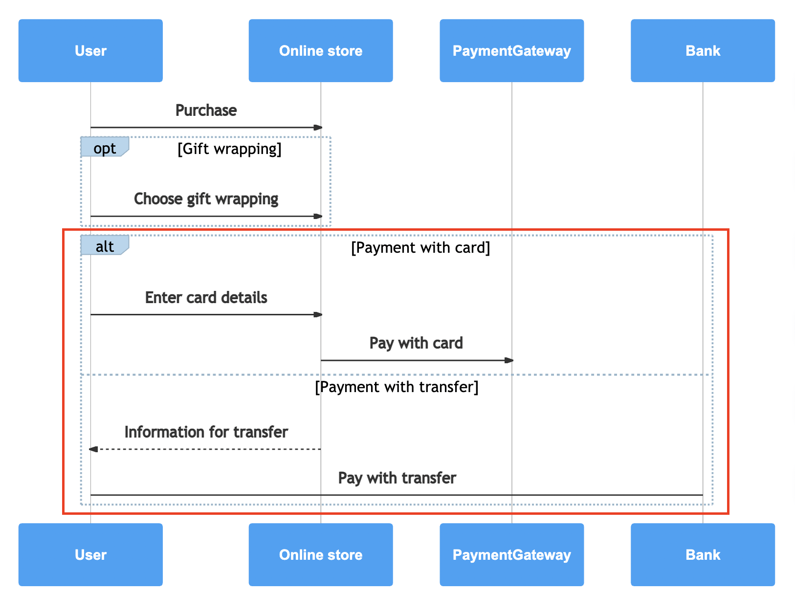 Sequence diagram with fragments: Loop, alternative, option