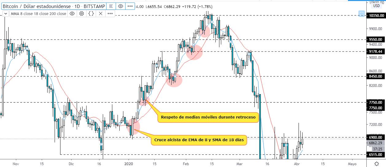 Estrategia de trading con soportes y resistencias. Gráfico BTC USD. Fuente TradingView.
