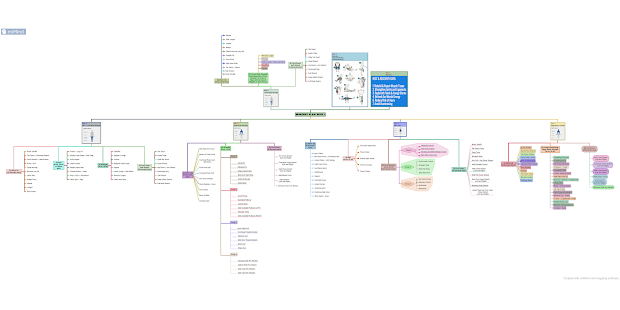 miMind - Easy Mind Mapping Screenshot