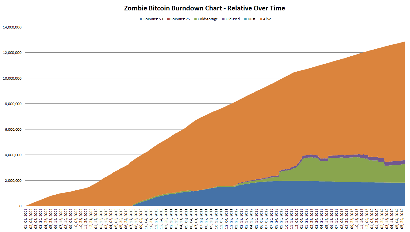 Rise of the Zombie Bitcoins | Lets Talk Bitcoin