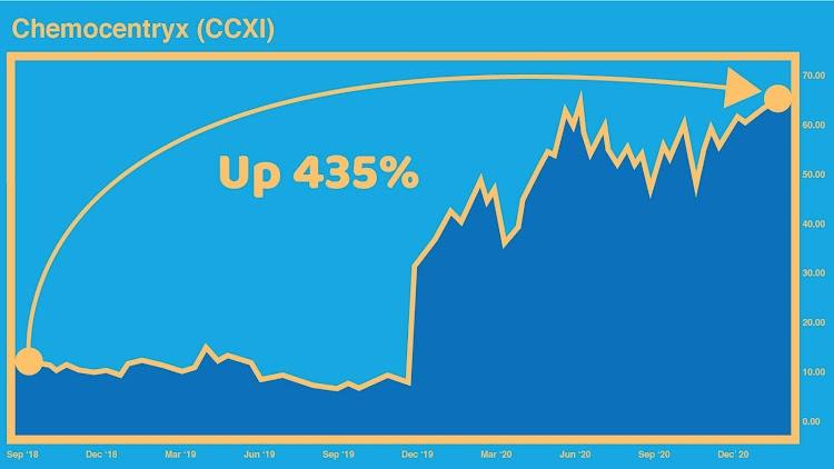 Chemocentryx Chart - 435% Gain