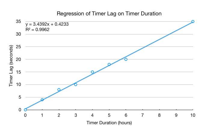 Regression-Timer-Data