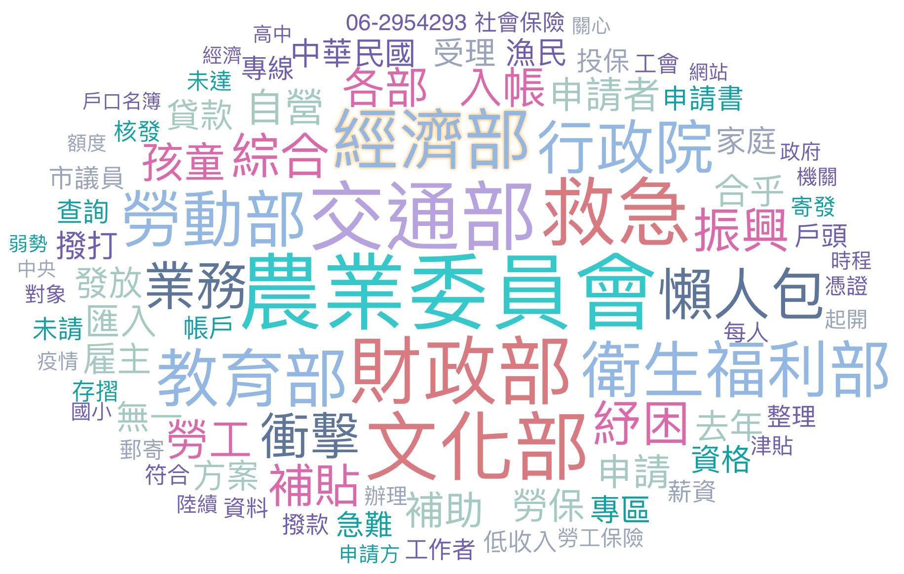 2021年專困 - 政治粉文字云