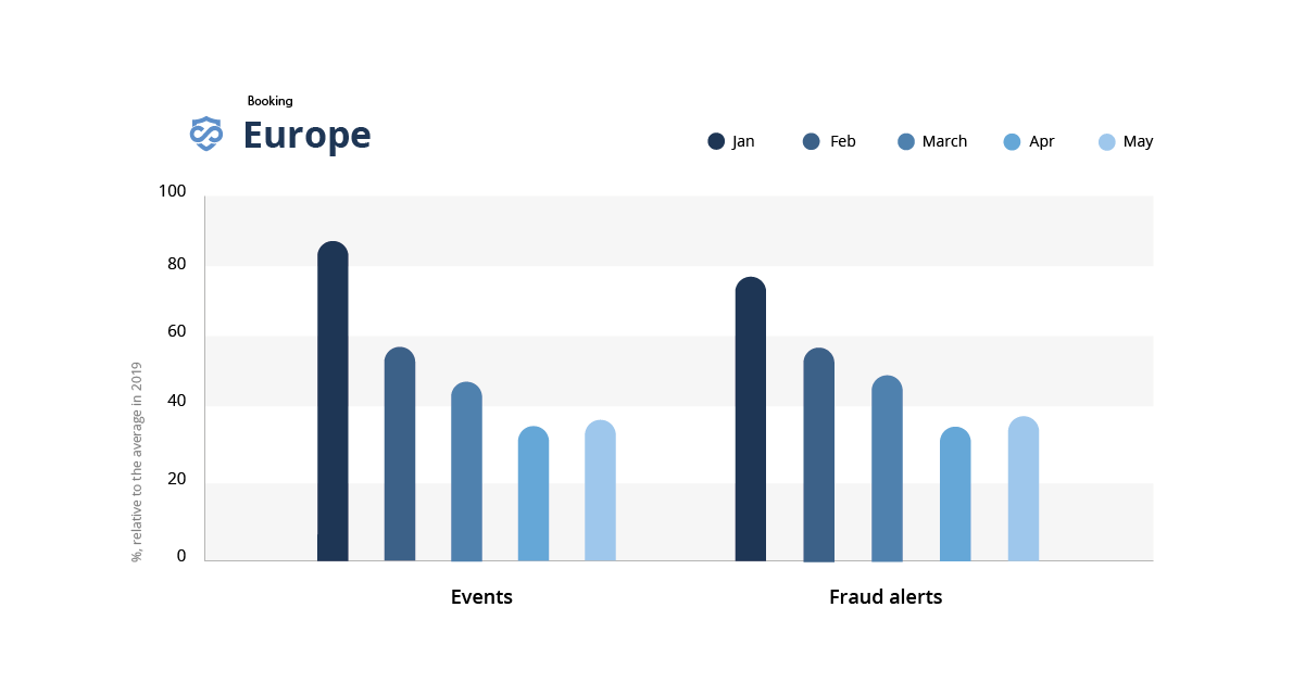 A bar graph showing the impact of covid-19 on fraud in the booking industry in Europe