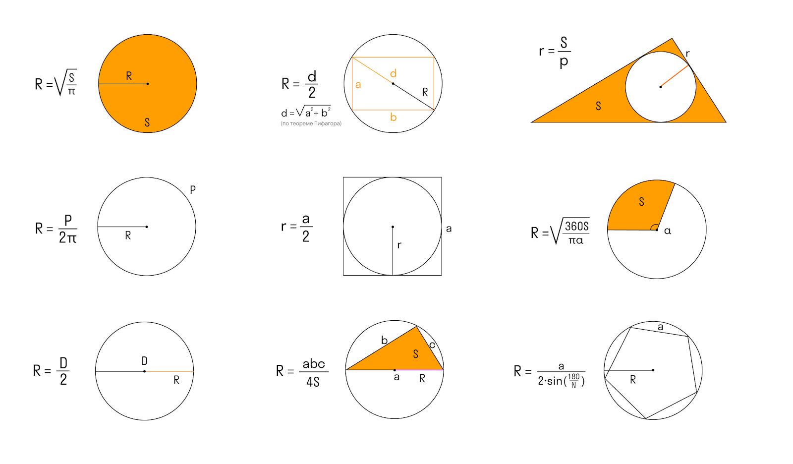 таблица формул нахождения радиуса окружности