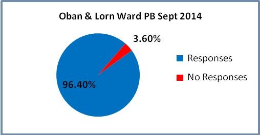 Oban North and Lorn Ward Sept 2014 Final 1.jpg