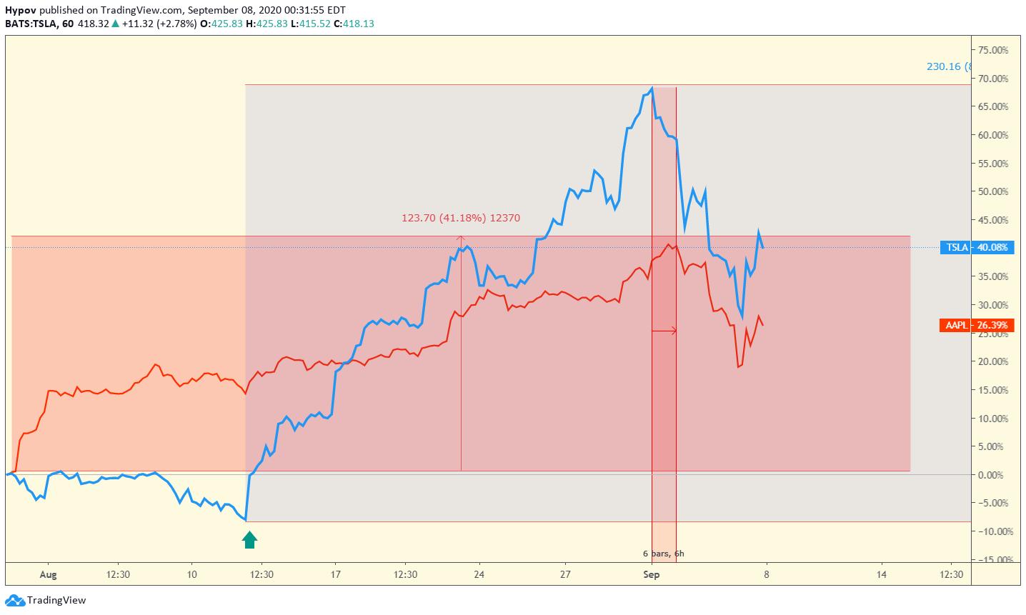 LiteForex: Tesla forecast: Fundamental and technical analysis