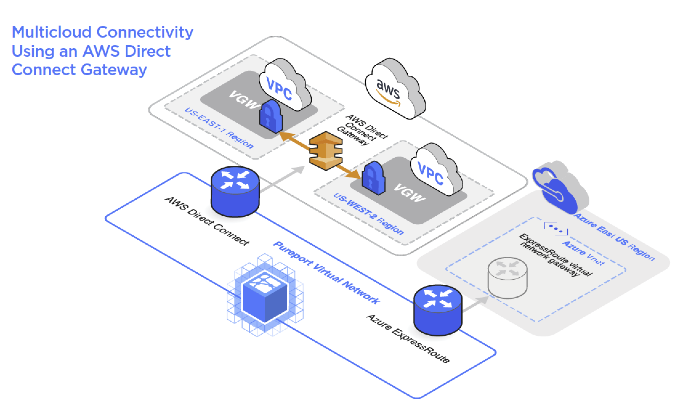 Multicloud Connectivity Using an AWS Direct Connect Gateway