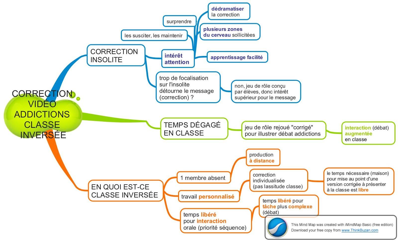 CORRECTION VIDÉO ADDICTIONS CLASSE INVERSÉE.JPG