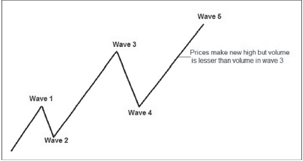 Wave-5 when markets are rising