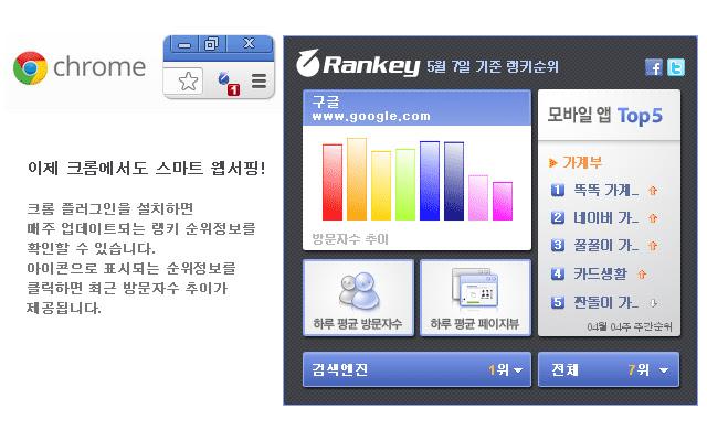 Rankey Chrome