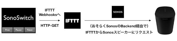 ポキオ Sonos IFTTT