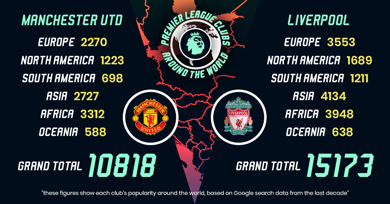 Liverpool have knocked Manchester United off top spot in worldwide popularity rankings, The Manc