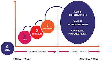 Photo: Tomado do artigo The five stages of community open source engagement: http://blogs.the451group.com/opensource/2008/12/04/the-five-stages-of-community-open-source-engagement/