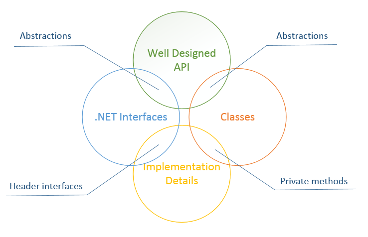 API, .NET interfaces, classes and implementation details