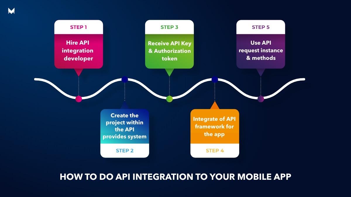 How to do API integration to your mobile app