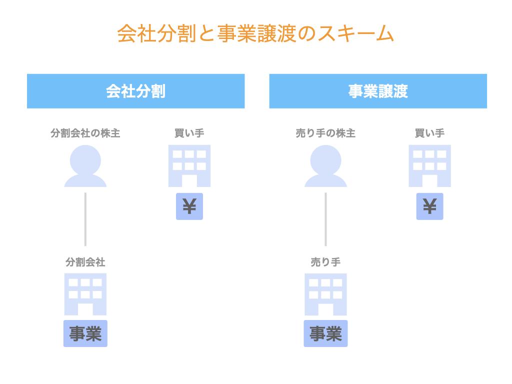 会社分割と事業譲渡のスキーム