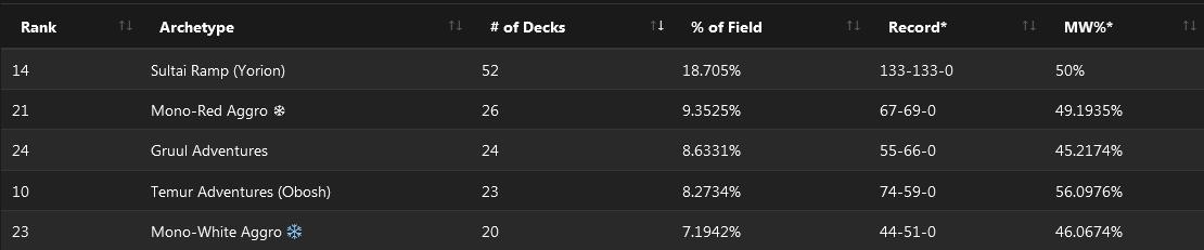 C:UsersJosef JanákDesktopMagicStředeční VýhledyStředeční Výhledy 9$5K Strixhaven Championship Qualifier.png
