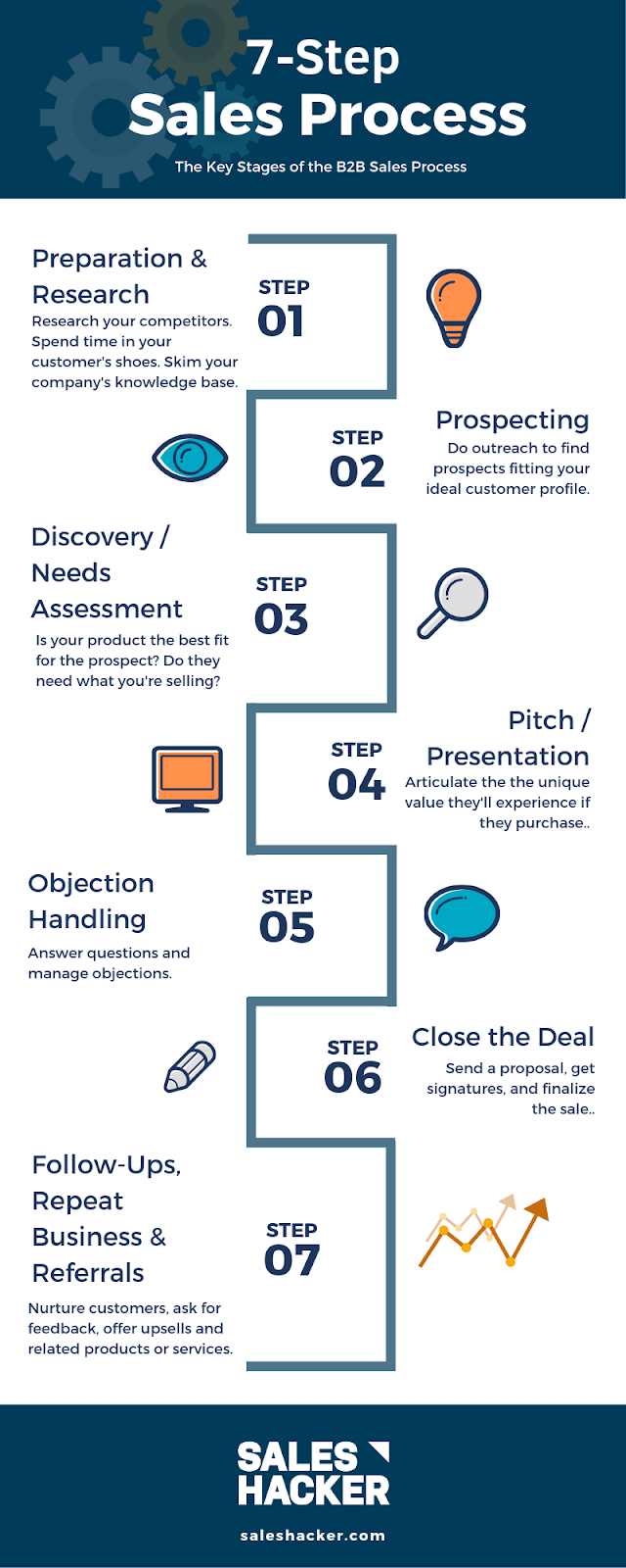 convert leads into meetings - 7-step sales process infographic