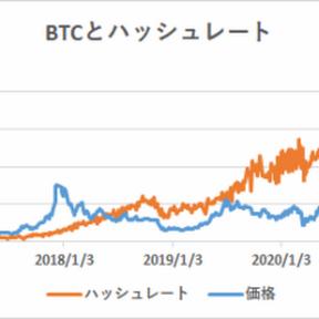 ハッシュレート分析によるビットコイン妥当価格は15,240ドル【フィスコ・ビットコインニュース】
