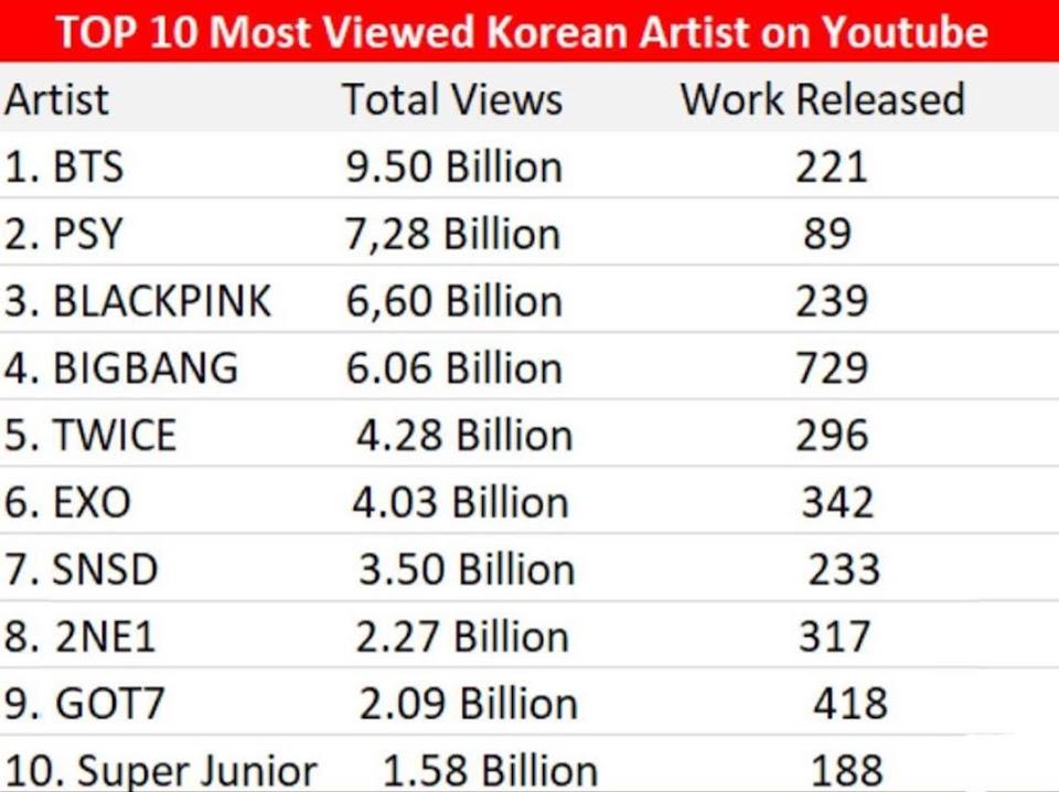 most viewed korean artist on yt