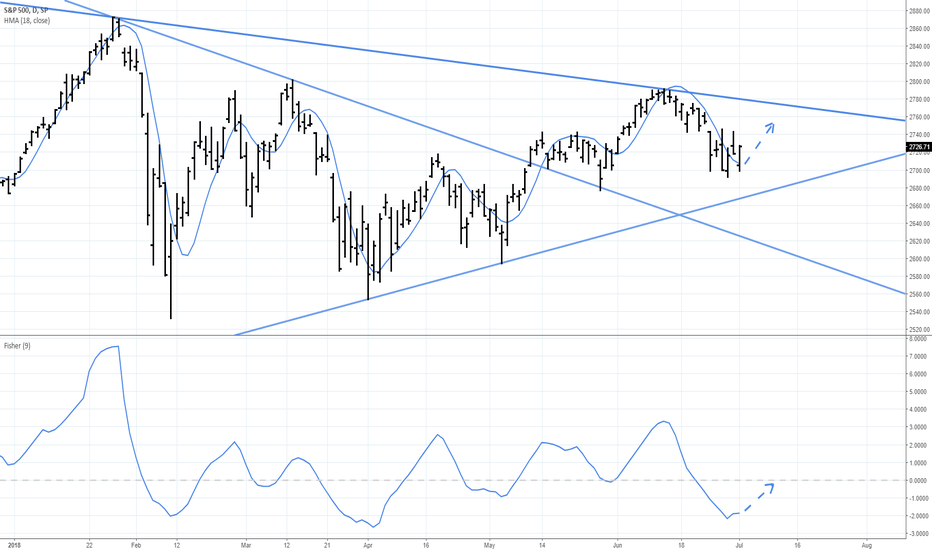 This triangle pattern signifies the market bounceback