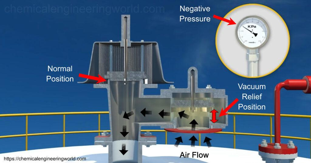 5 Easy Facts About Breather Valve Elevent - Pressure Relief - Rembe Gmbh Explained