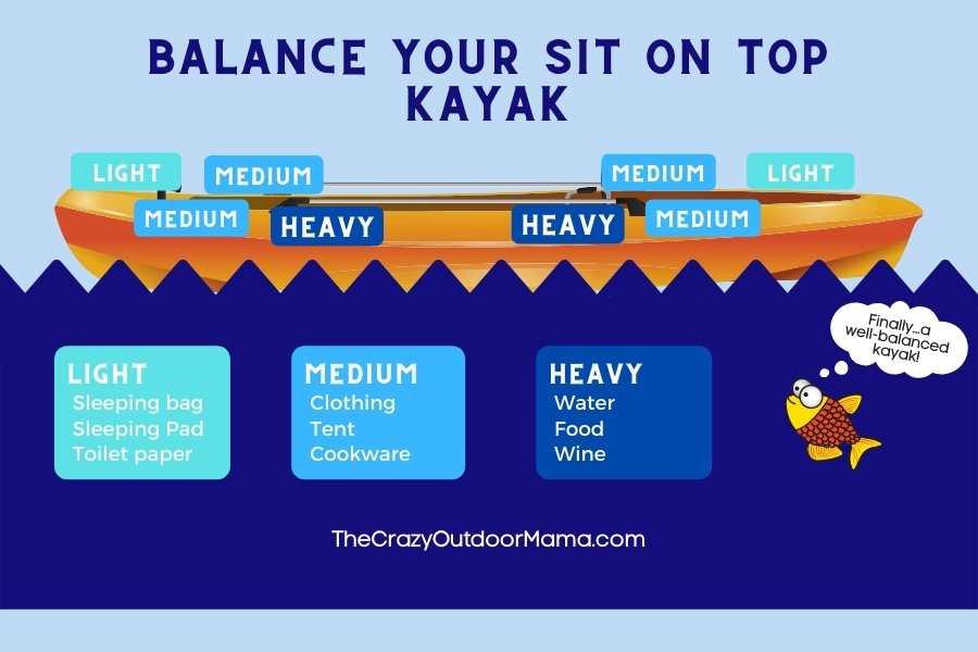visual diagram for packing sit on top kayak