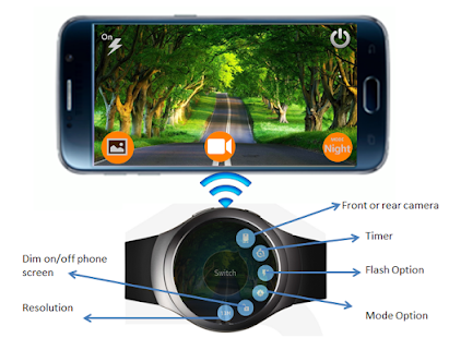 sioboasan • Blog Archive • Cell phone remote camera activation