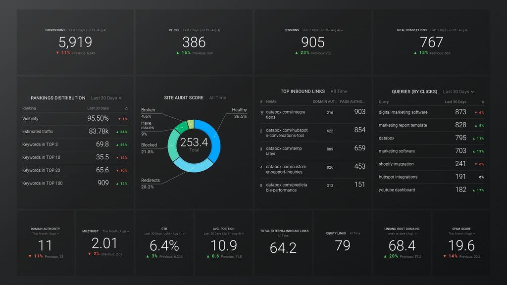 seo overview dashboard