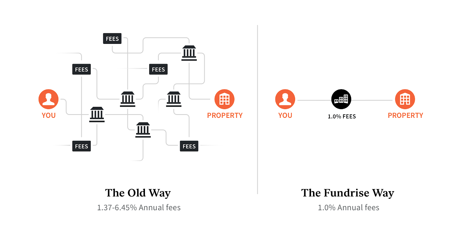 New way of investing in real estate - Fundrise overview