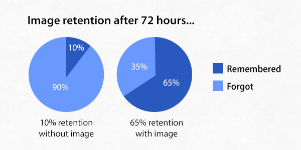 image-retention