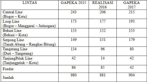 Perbandingan Jadwal KRL Gapeka 2017