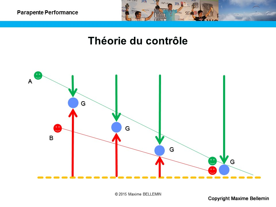 Theory of control: introduction