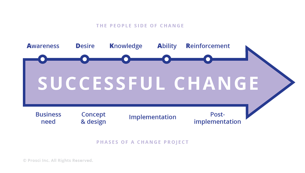 prosci-adkar-model-of-change-management
